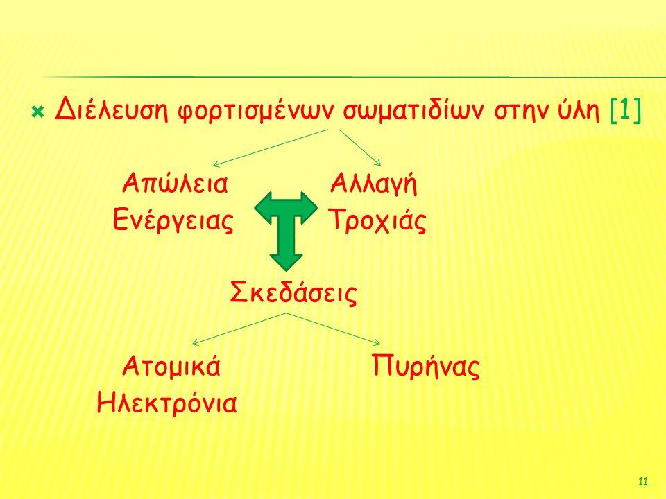 Διέλευση φορτισμένων σωματιδίων στην ύλη [1]